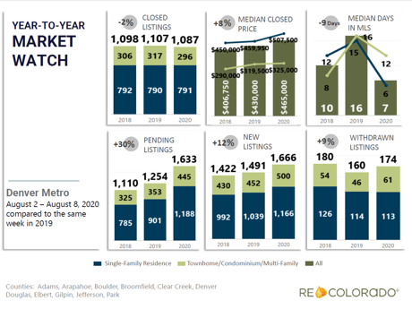 Year to Year Market Watch in Denver Metro Area Aug 8 2020