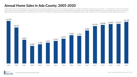 Boise area home sales 2020