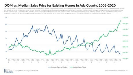 Boise area home prices 2006-2020