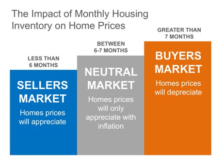 Monthly Housing Inventory Graph
