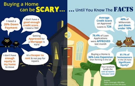 Graphic, Buying A Home Can Be Scary