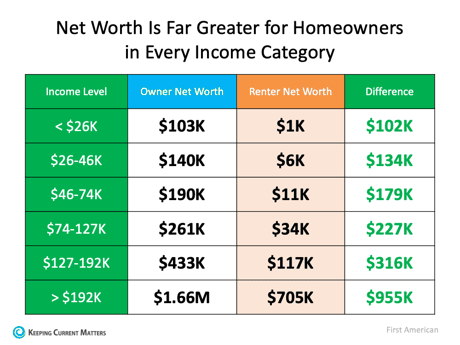 Homeowner vs Renter Net Worth