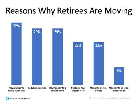 55+ homes retiring