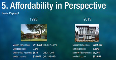 Home affordability is better today