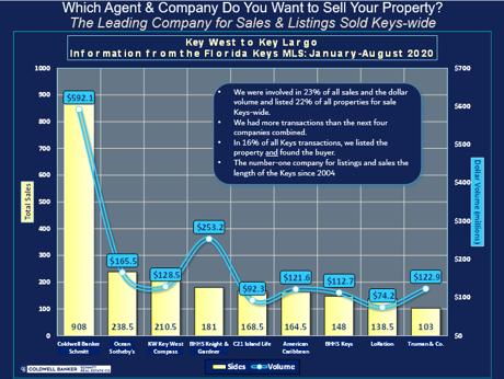 Coldwell Banker Schmitt Real Estate market share August 2020