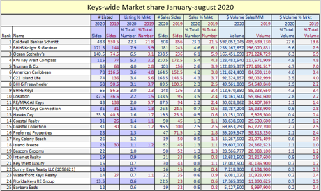 August 2020 florida keys market share report