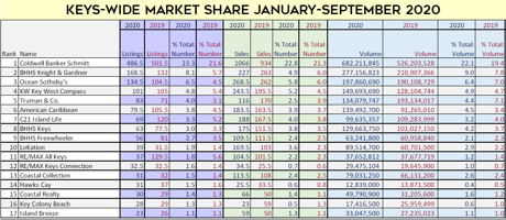florida keys real estate market share through sept 2020