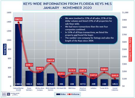 Florida Keys November 2020 ytd sales volume