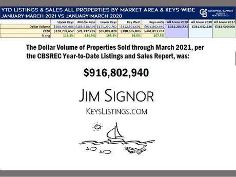 2021 first quarter sales volume florida keys