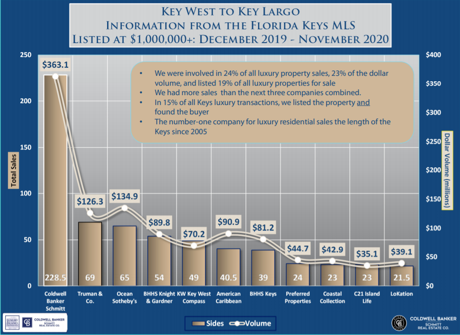 florida keys luxury properties sales volume november 2020