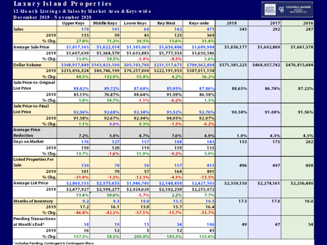florida keys luxury market report november 2020 1 year