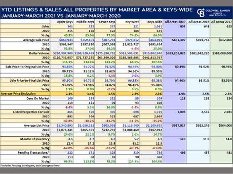Florida Keys listings and sales 1st quarter 2021