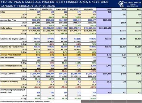 Market Report Florida Keys YTD February 2021