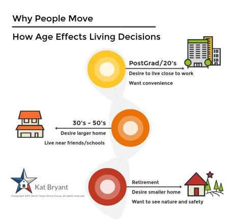 Life phases and moving homes