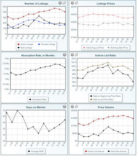 RochMNHomes.net November 2018 Real Estate Market Graphs