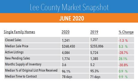 SW Florida Real Estate Market Update June 2020