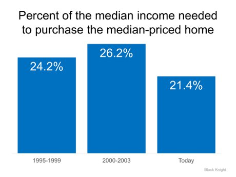 Home Affordability Today