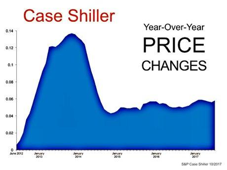 S&P CoreLogic Case-Shiller National Home Price Index