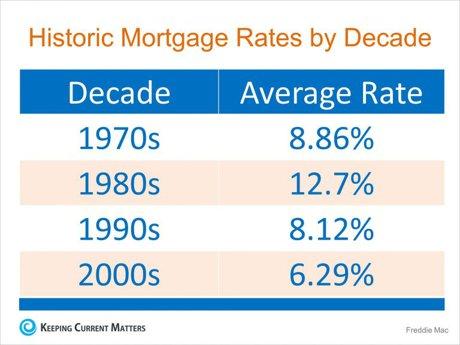 Mortagage Rates by Decade