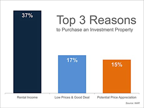 Top 3 Reasons To Buy Investment Property
