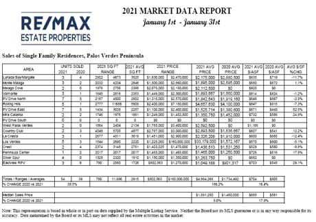 palos verdes real estate market report january 2021
