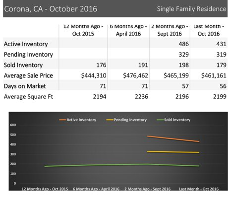 Corona CA real estate report