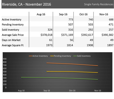 Riverside CA real estate market - homes for sale