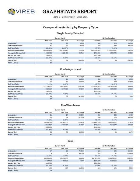 Comox Valley Real Estate Market Stats