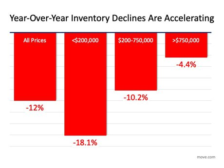 2020 year over year housing inventory chart