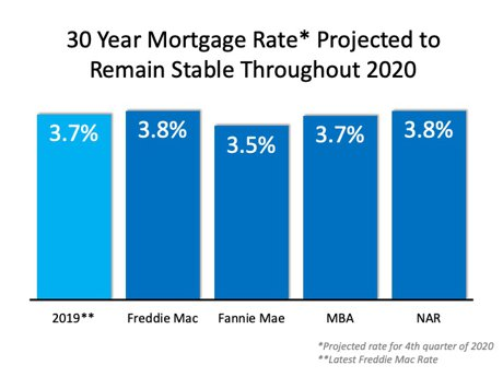 30 year mortgage rate potential projections 2020