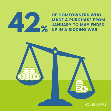bidding wars on homes