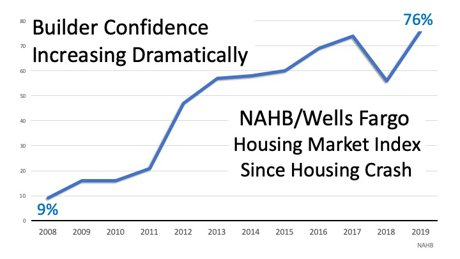 line graph builders confidence