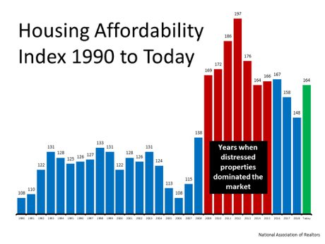 Housing Affordability 1990 to 2020