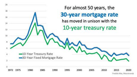 2020 to 1972 Mortgage and Treasury Rate Comparison