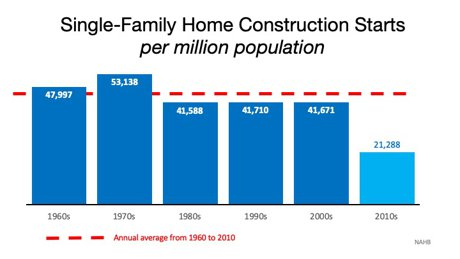 chart new home starts by population