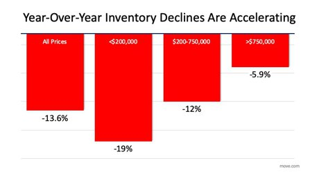 Chart of year over year inventory Declines in home inventory