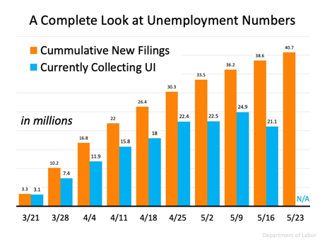 A Look at unemployment number 2020 chart