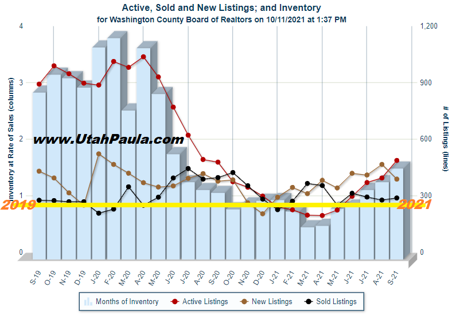 St George Utah Real Estate Market report by Paula Smith