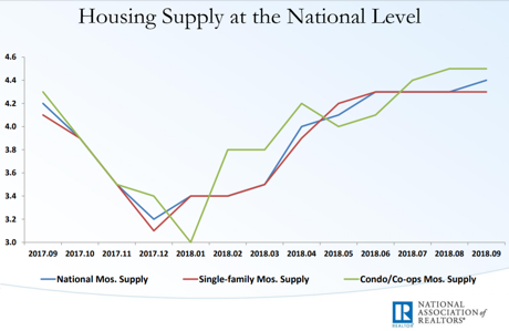 NAR Market Report graphic