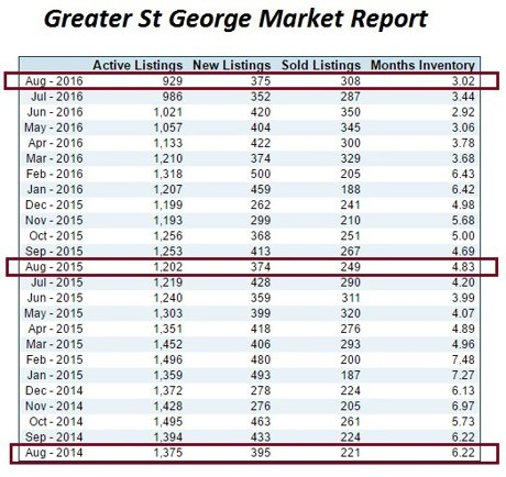 St George Market Report Stats (VIEW IMAGE)