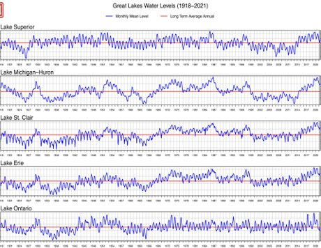 Great Lakes water level chart