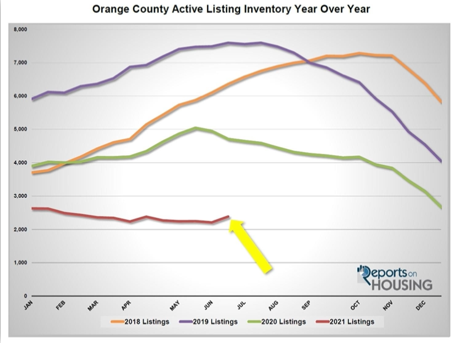 Active Inventory in Orange County year over year