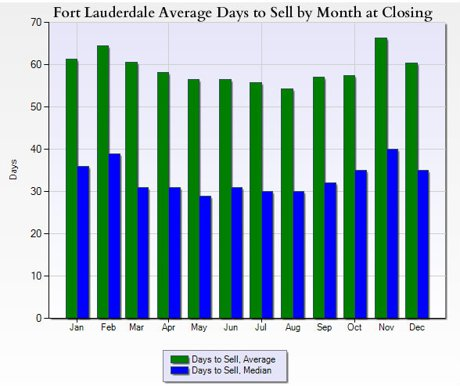 fort lauderdale average days to sell a home by month