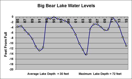 Big Bear Lake Water Levels