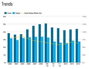 2015 Cost Vs Value Report For Collin County