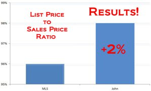 List price to Sales price ratio Comparison