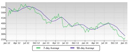 The Nett Group Market Report: O Fallon MO