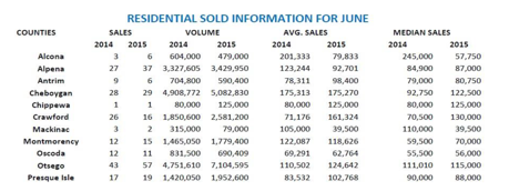 June 2015 Sold Data from WWBR