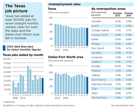 Texas Jobs Outlook