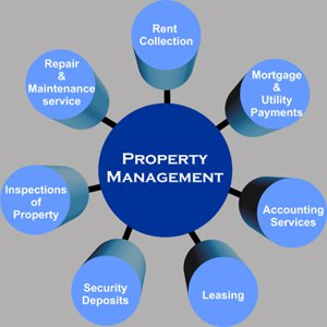 Wentworth Group Property Management 54